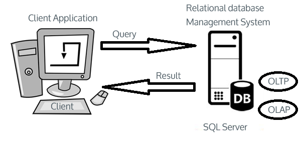 sqlserver-How_it_works